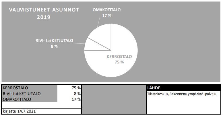 Taulukko valmistuneista asunnoista Suomessa